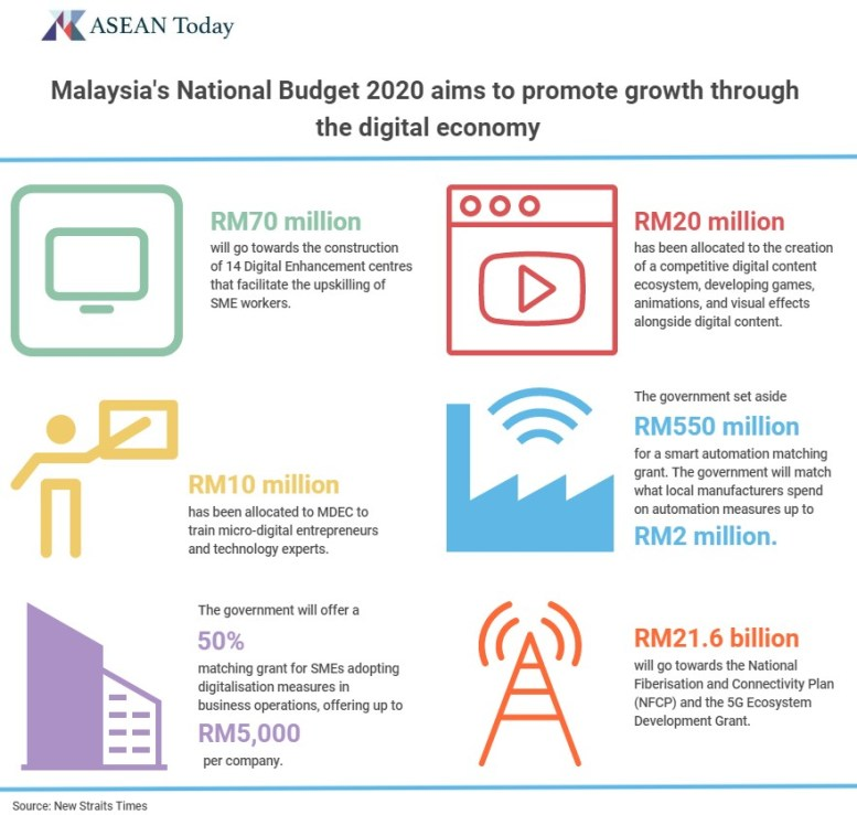 Infographic exploring the ways the Malaysian 2020 budget is promoting the digital economy
