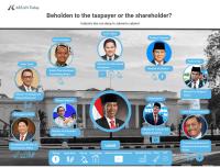 Visual showing the business ties among Joko Widodo's cabinet