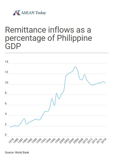Remittance inflows as a percentage of Philippine GDP