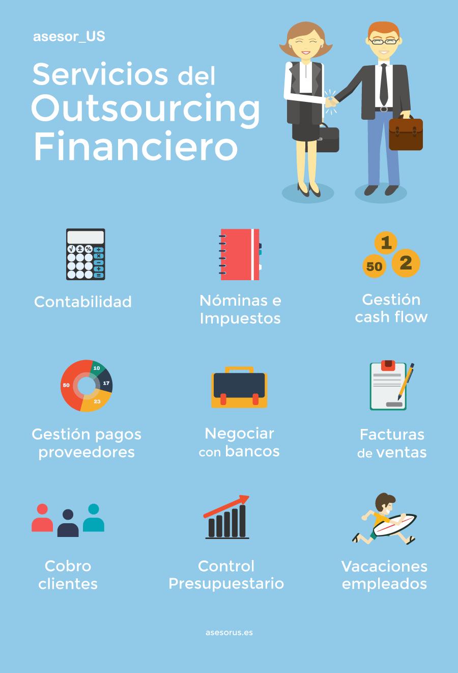 Infografía de Servicios del Outsourcing Financiero