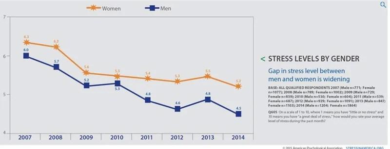 Stress-Levels-by-Age---Women-&-men-chart
