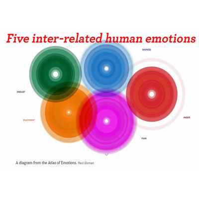 dalai lama' atlas-of-emotions-five-circles-png