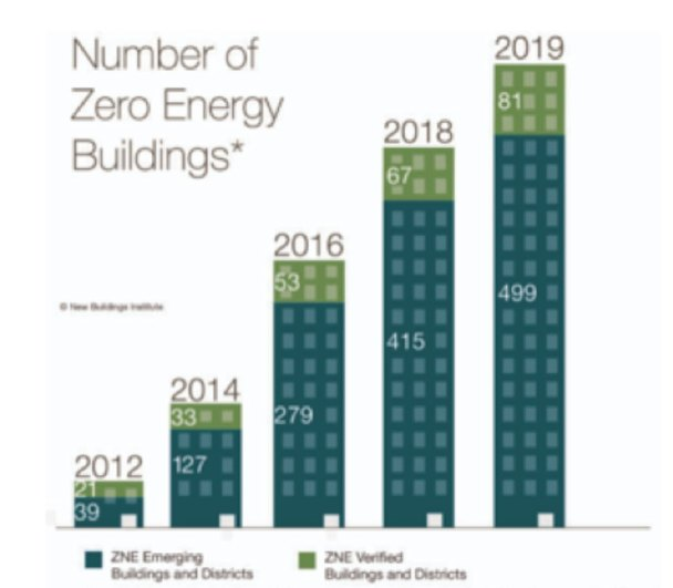 zero energy building graph US and Canada
