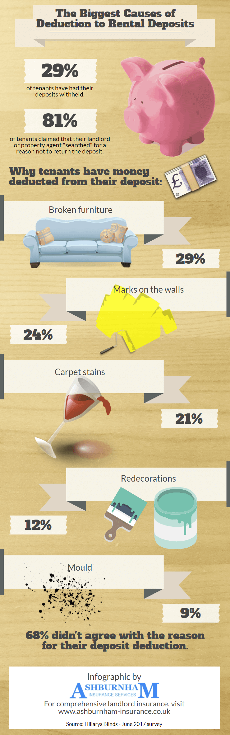 The Biggest Causes of Deduction to Rental Deposits - Infographic