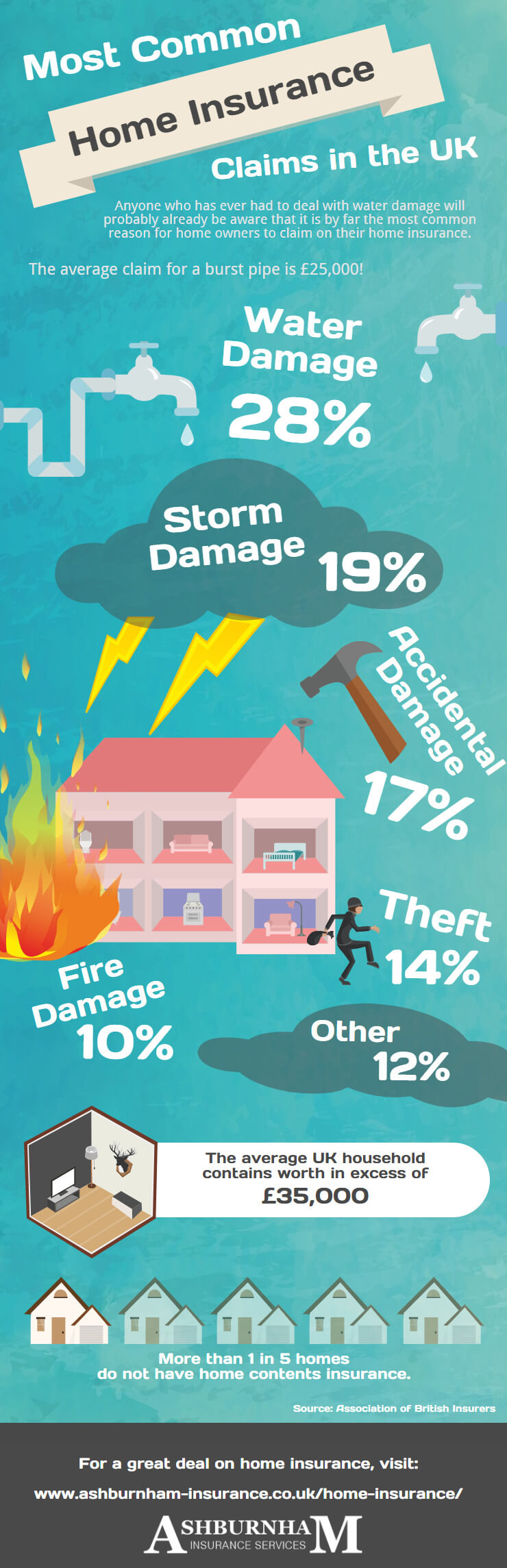 Most Common Home Insurance Claims Infographic