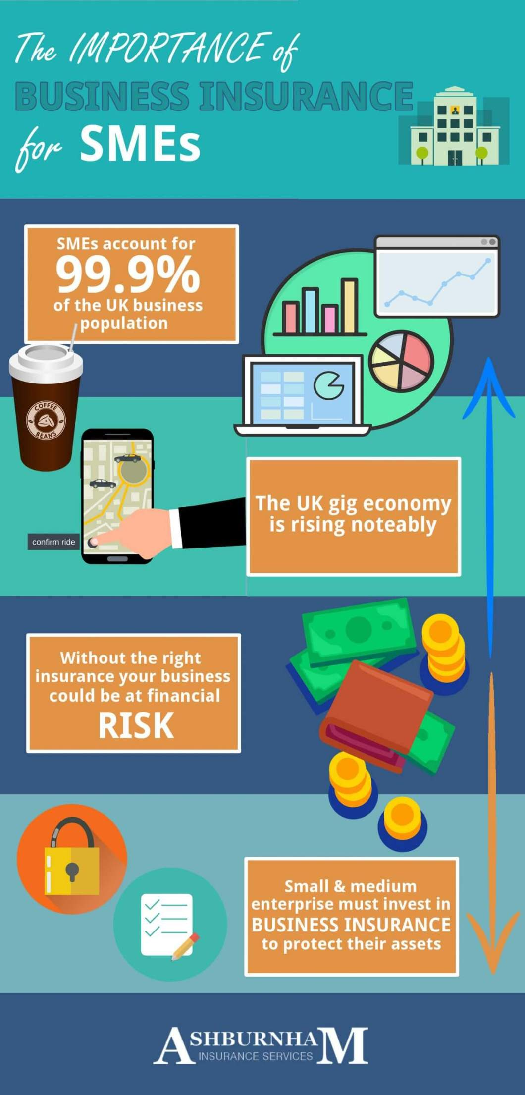 Importance Of Business Insurance For Smes Infographic