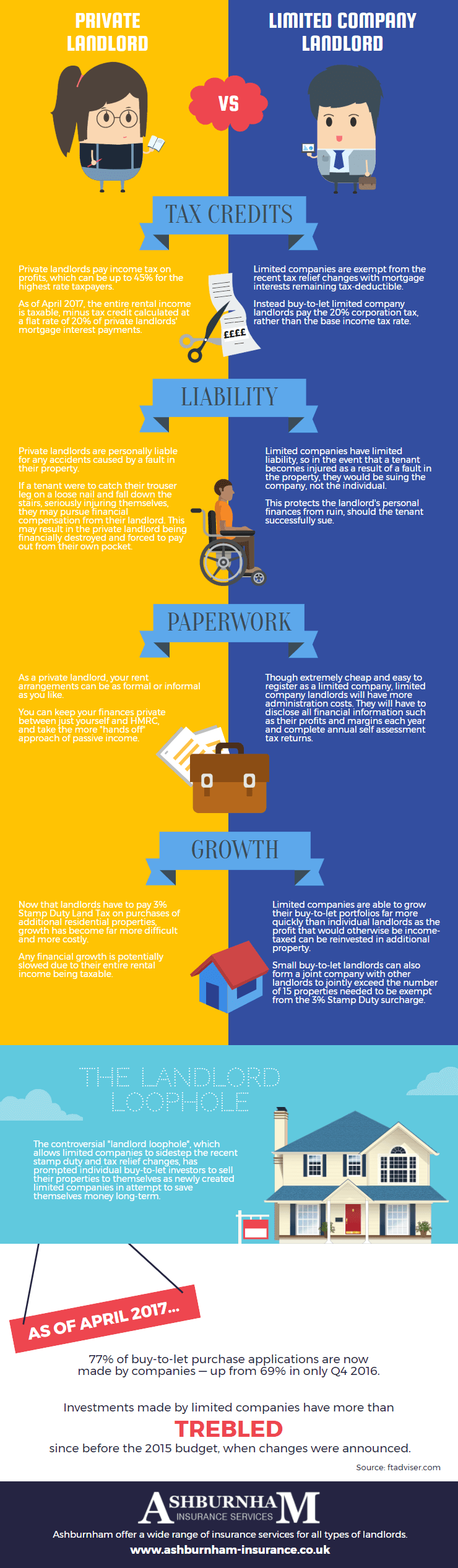 Private Landlord vs Limited Company Landlord Infographic