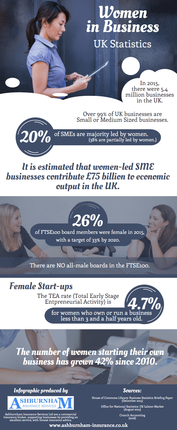 Women in Business: UK Statistics [Infographic]