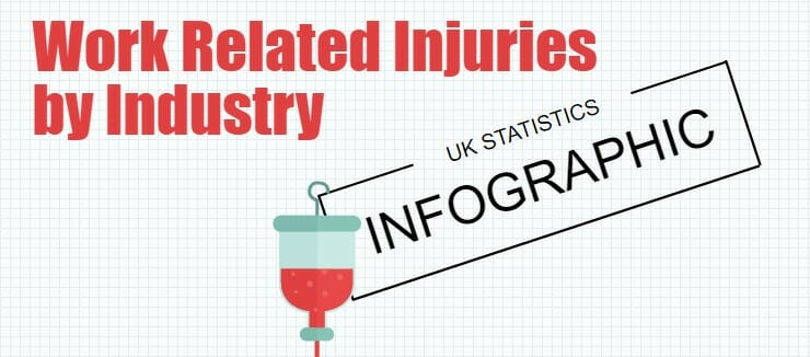 Work Related Injuries Industry Statistics