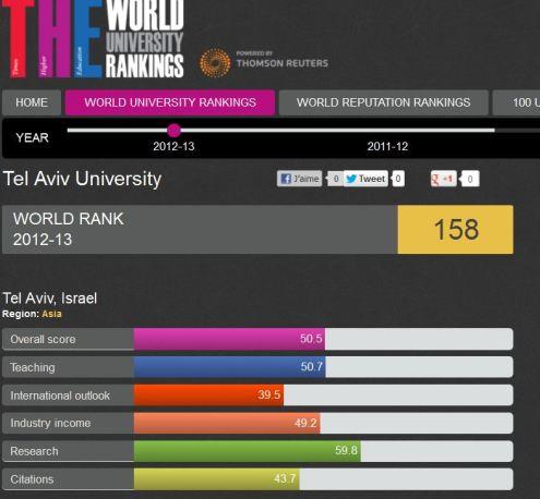 ranking-university-tel-aviv-e