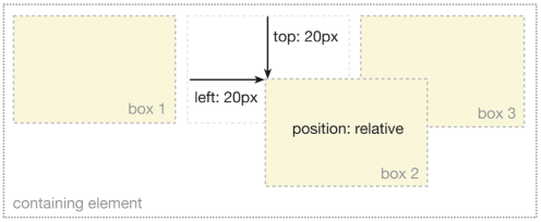 Relatively positioning an element