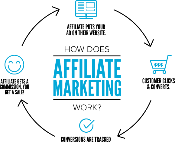Affiliate Marketing Nepal