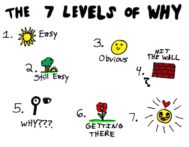 The Seven Levels of Why :: www.ashleecraft.com