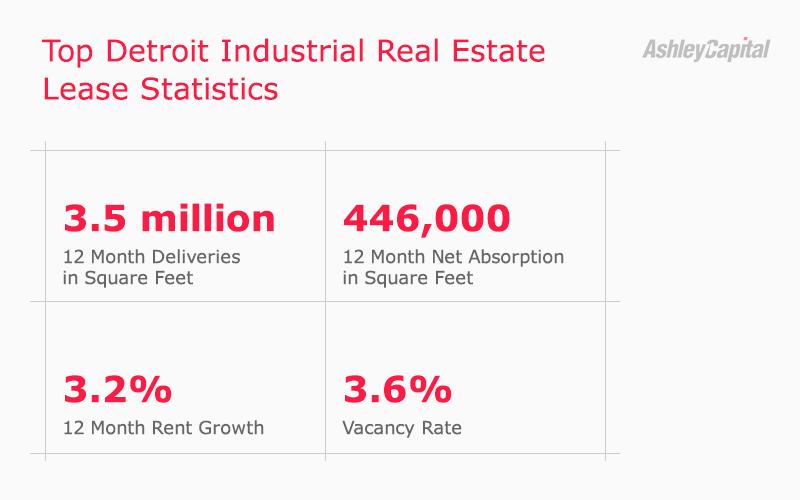 Detroit Industrial Real Estate Lease Statistics