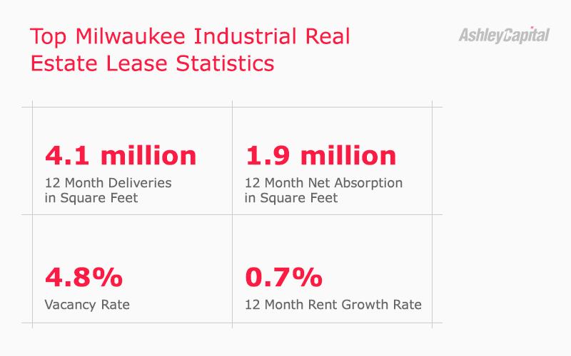 Milwaukee Industrial Real Estate Lease Statistics Q2 2020