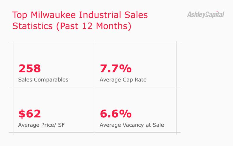 Milwaukee Industrial Real Estate Sales Statistics Q2 2020