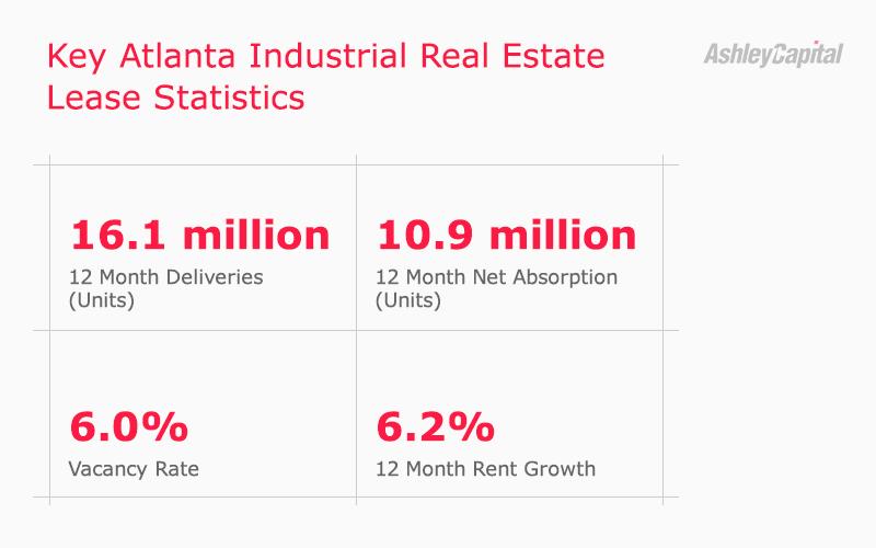 Atlanta Industrial Real Estate Lease Stats Q2 2020