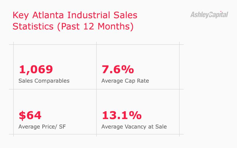 Atlanta Industrial Real Estate Sales Stats Q2 2020