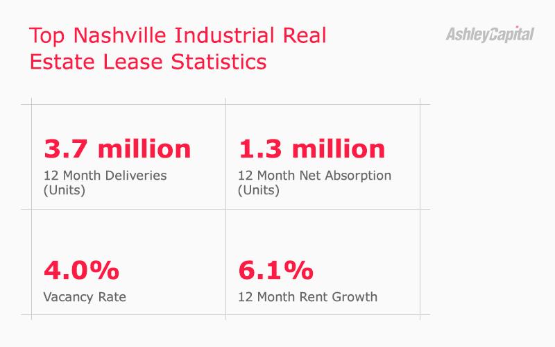 Nashville Industrial Real Estate Lease Stats Q2 2020