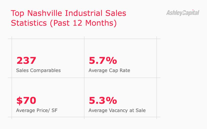 Nashville Industrial Real Estate Sales Stats Q2 2020