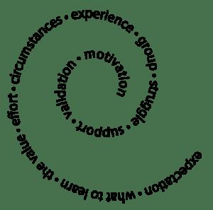 motivation-circle