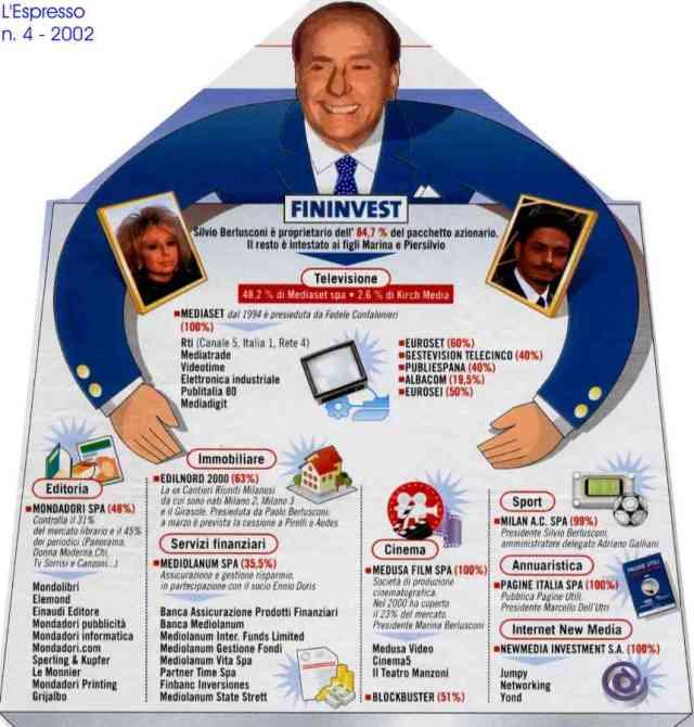 Proprieta' di Berlusconi