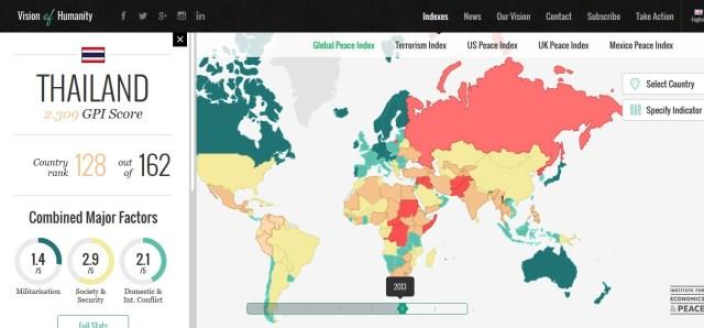 Profilo della Thailandia da: http://www.visionofhumanity.org