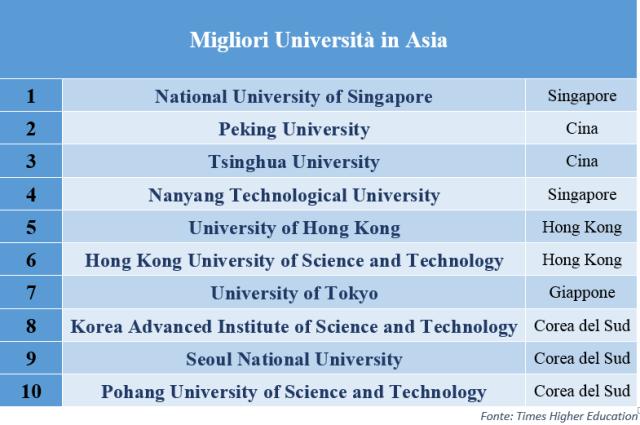 Migliori Università in Asia 2017