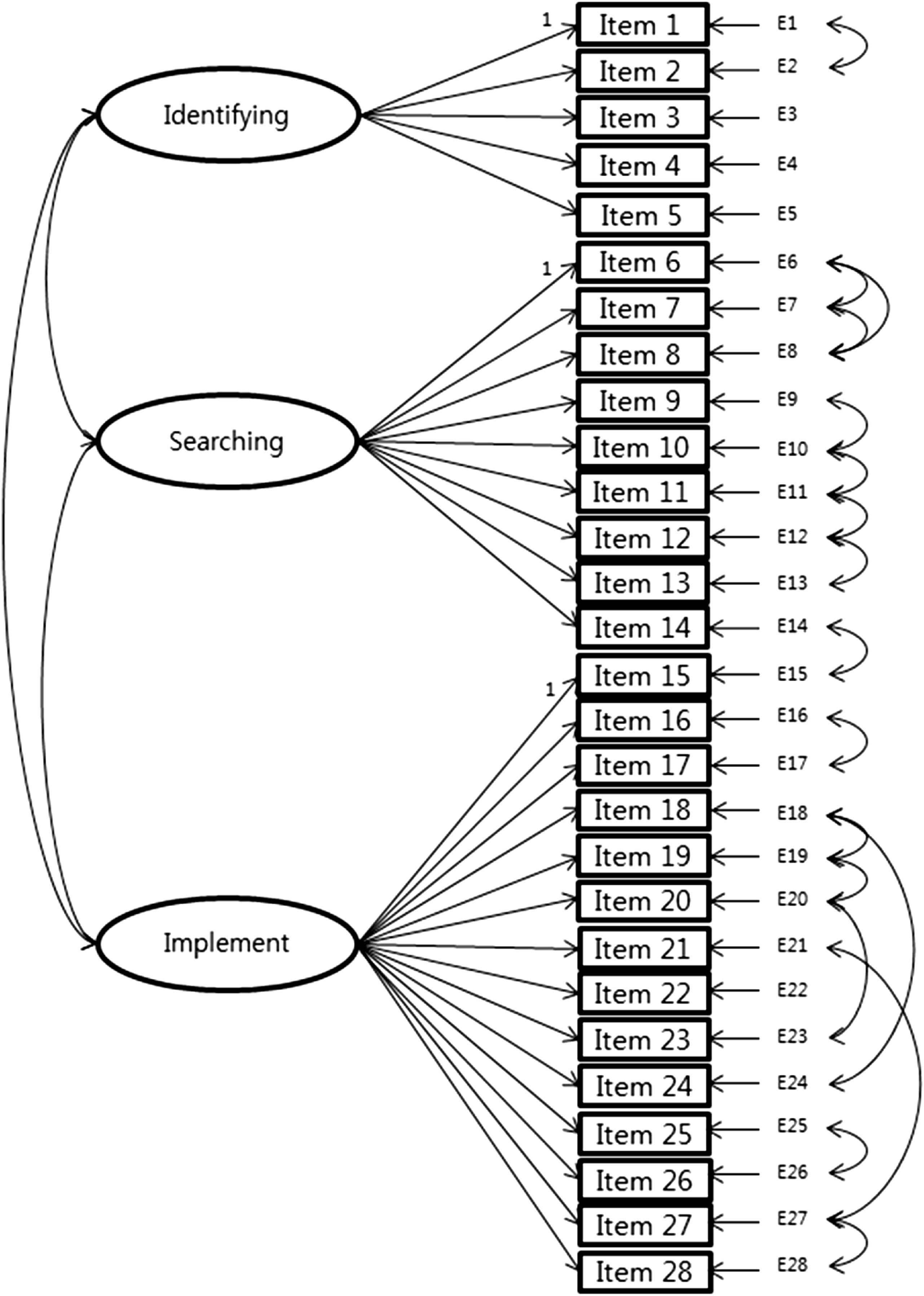 Psychometric Properties Of Korean Version Of Self Efficacy