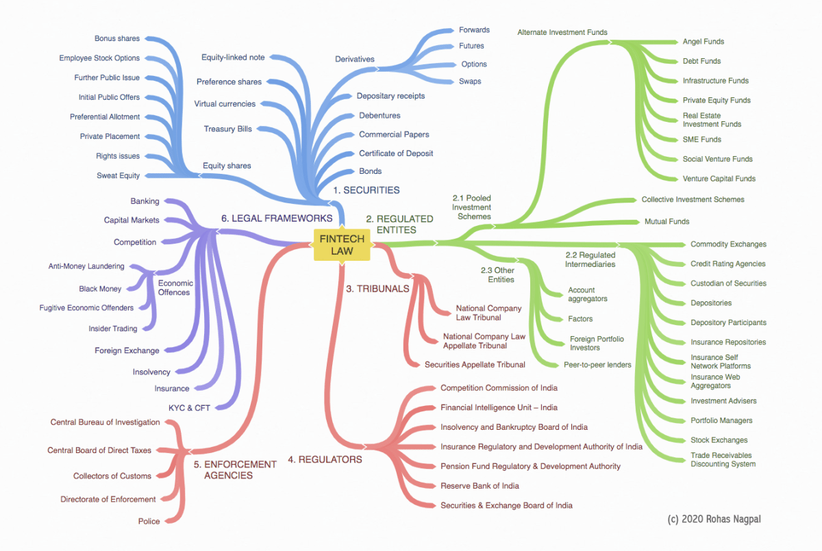 Mind map of Fintech Law in India