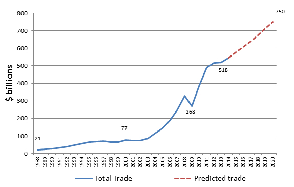 Figure 2: Total Trade between Asia and Latin America