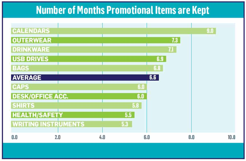 Staying Power of Promotional Products