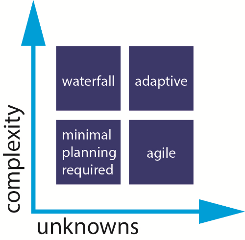 Adaptive Project Management Strikes the Right Balance Between Structure and Flexibility
