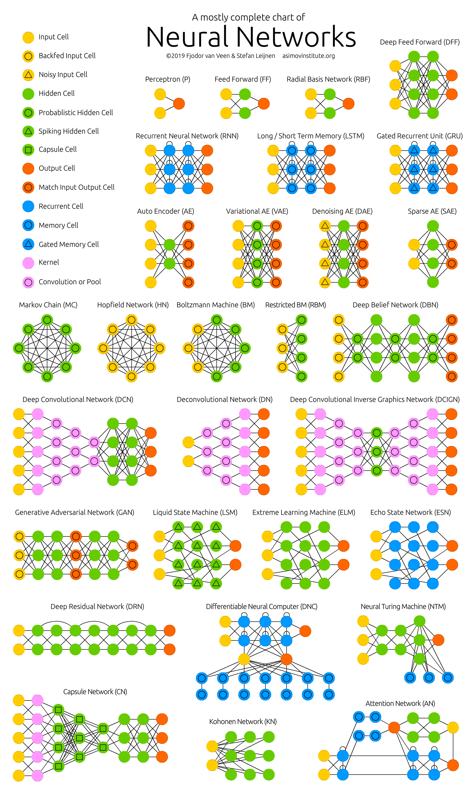 The Neural Network Zoo