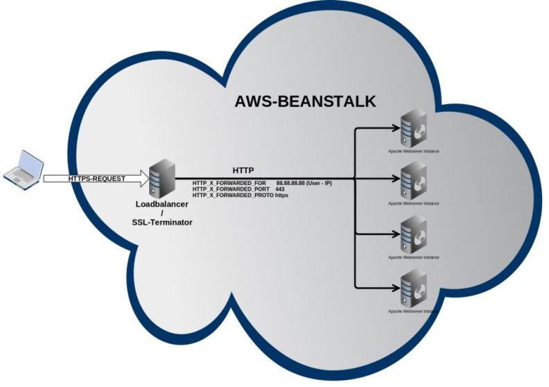 Enable https behind loadbalancers