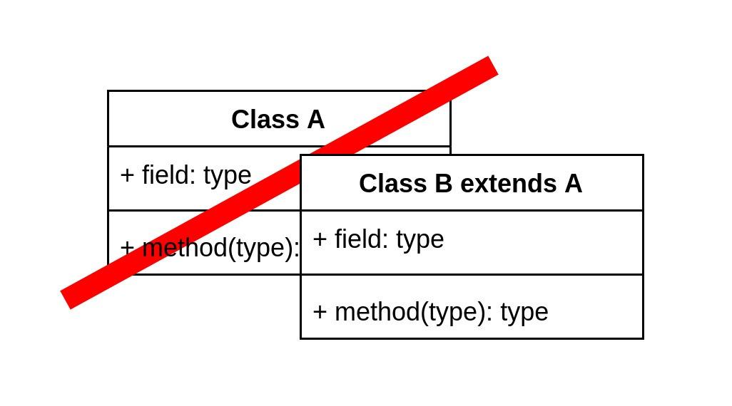 Override Classes Magento2