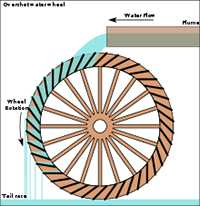 Overshot Water Wheel