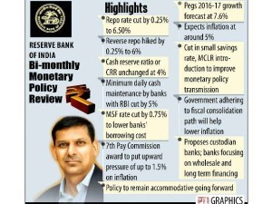 RBI Bi Monthly Monetary review