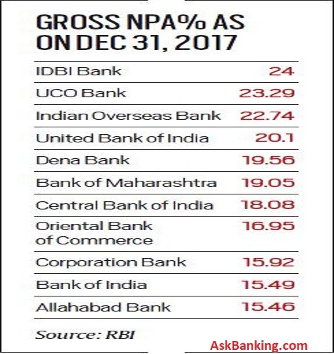 PSB-higher-NPA