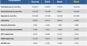 BOB-Vijaya-Dena-bank-merger-details