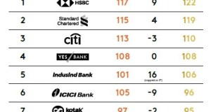 Top 10 retail banks in India