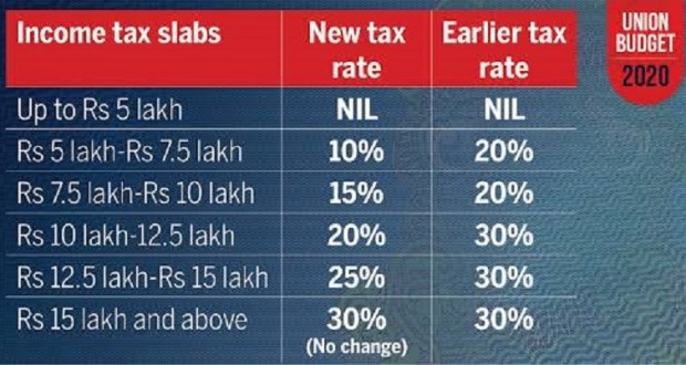 New Income Tax Slabs