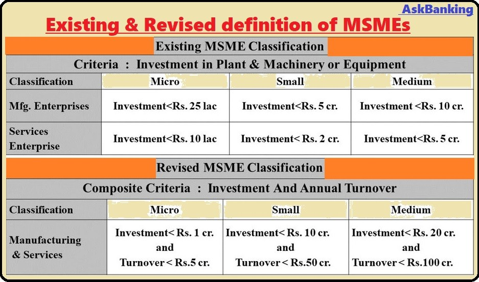 Revised-definition-MSMEs-askbanking