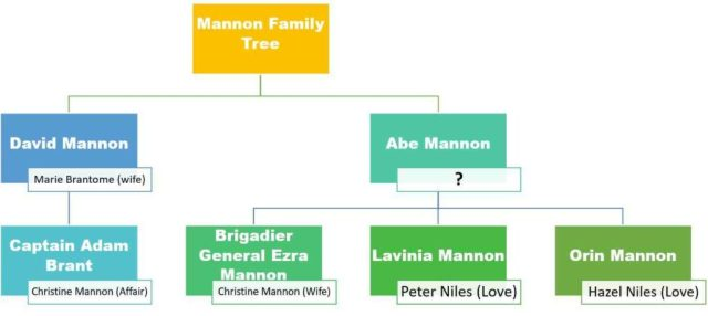Mannons Family Tree Mourning Becomes Electra