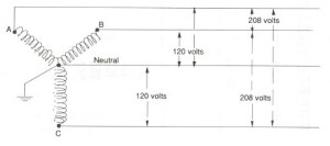 What's the difference between a 120 volt and 120208 volt