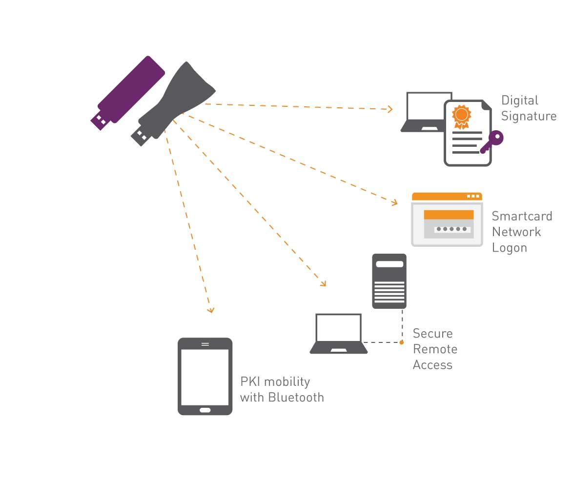 Safenet Authentication Client Sac 10 X