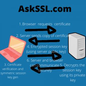 How SSL certificates work diagram