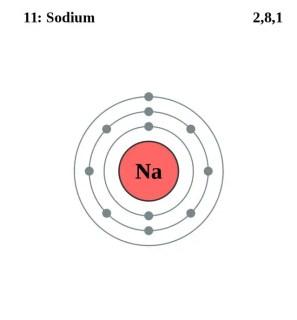 Image result for sodium pinterest atom
