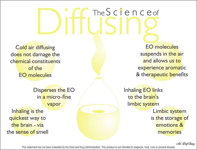The Science of Diffusing