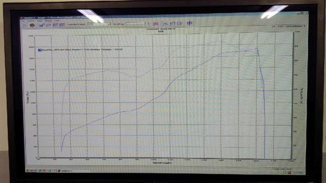 ducati-1199-superleggera-dyno-graph